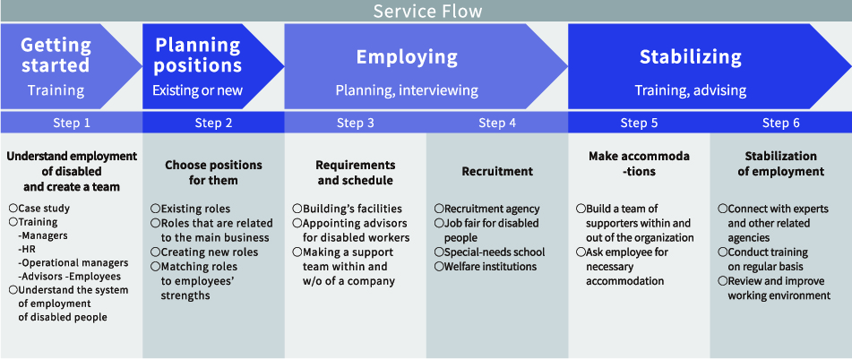the  flow of service